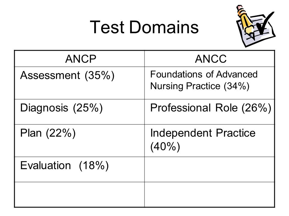 Test Domains ANCP ANCC Assessment (35%) Diagnosis (25%)