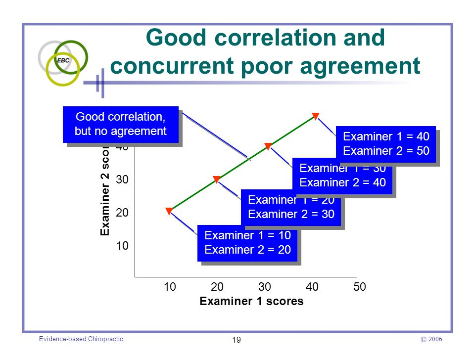 Good correlation and concurrent poor agreement