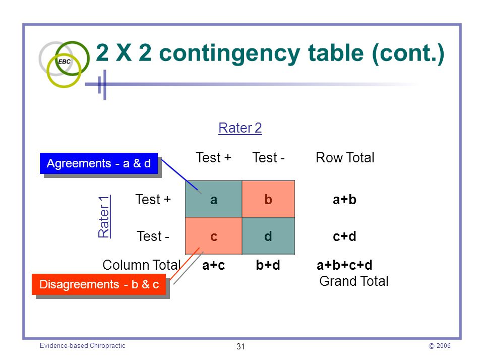 2 X 2 contingency table (cont.)