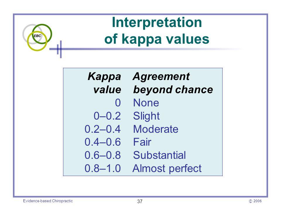 Interpretation of kappa values