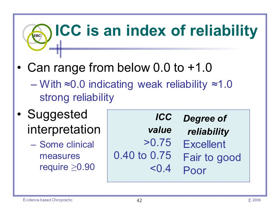 ICC is an index of reliability