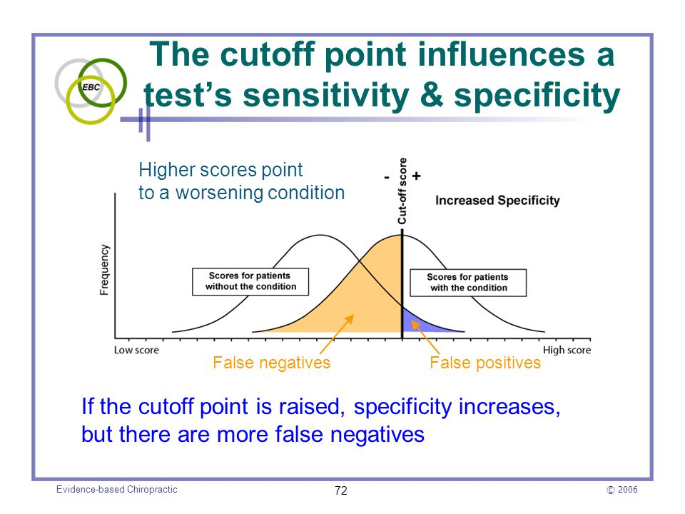 The cutoff point influences a test's sensitivity & specificity