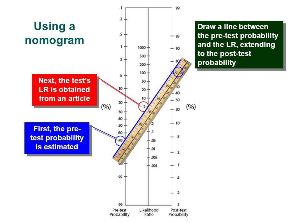Using a nomogram Using a nomogram Draw a line between