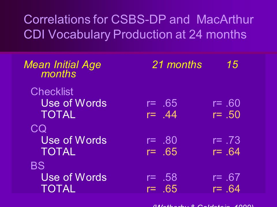 Correlations for CSBS-DP and MacArthur CDI Vocabulary Production at 24 months