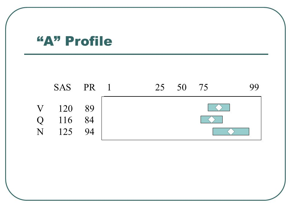 A Profile 1 25 50 75 99. V 120 89. Q 116 84.