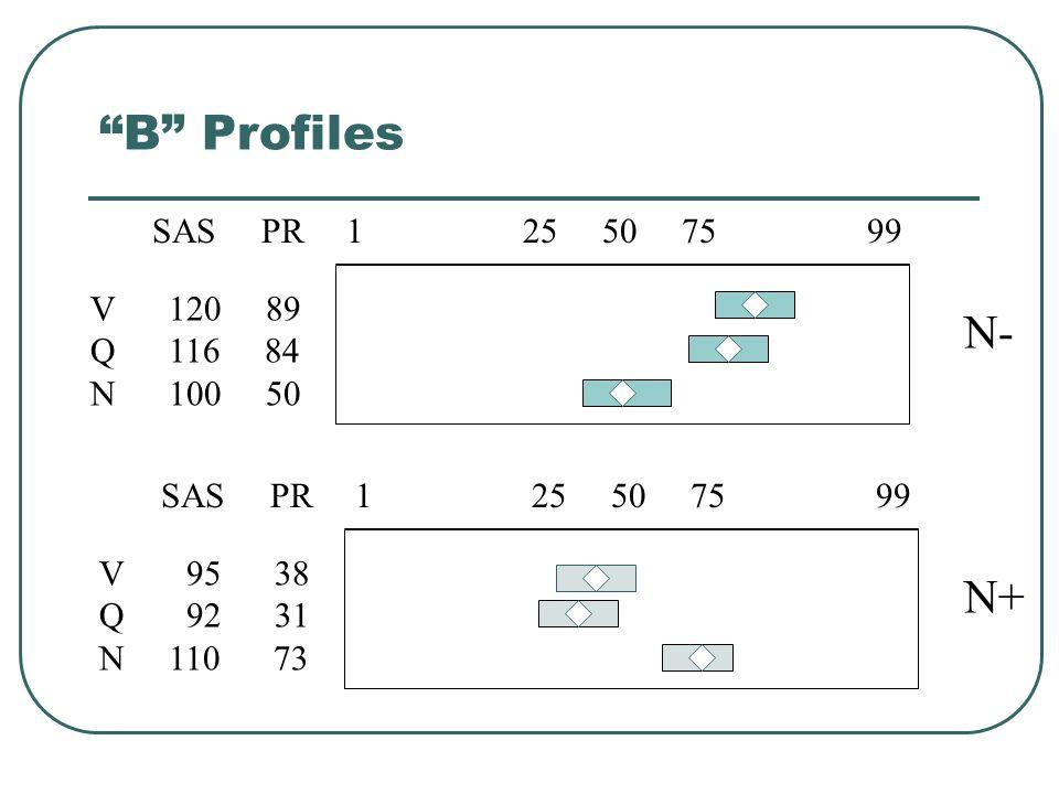 B Profiles N- N+ 1 25 50 75 99 V 120 89 Q 116 84 N 100 50 SAS PR