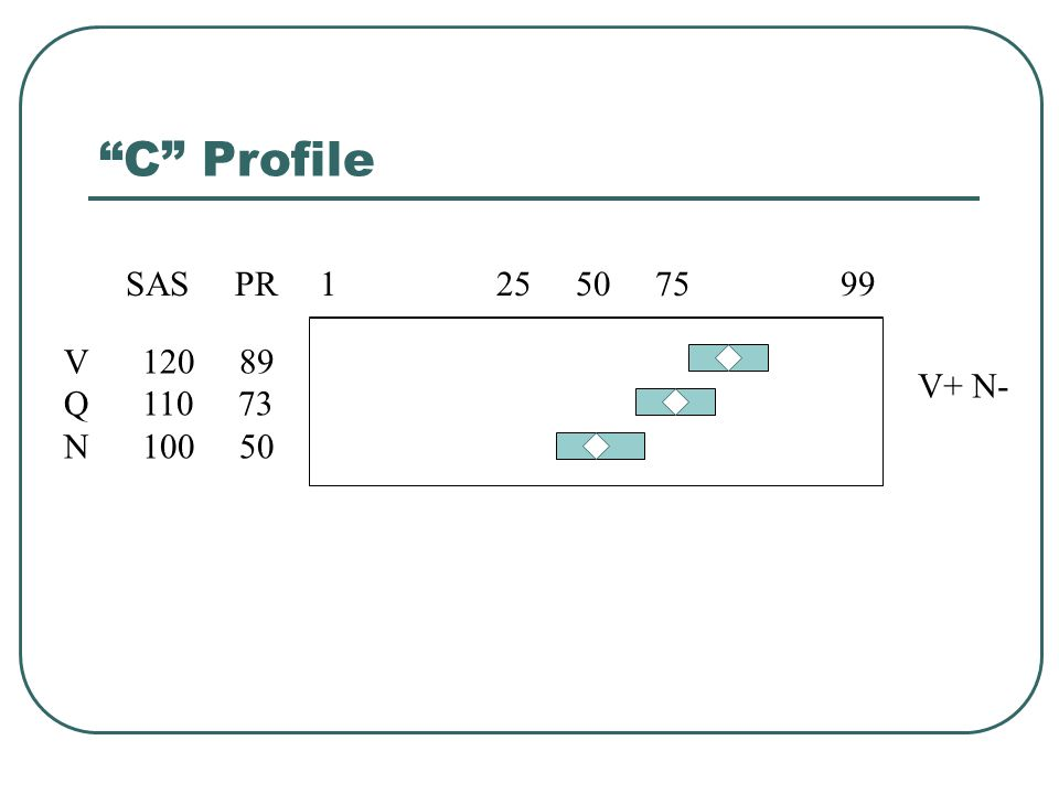C Profile 1 25 50 75 99. V 120 89. Q 110 73.