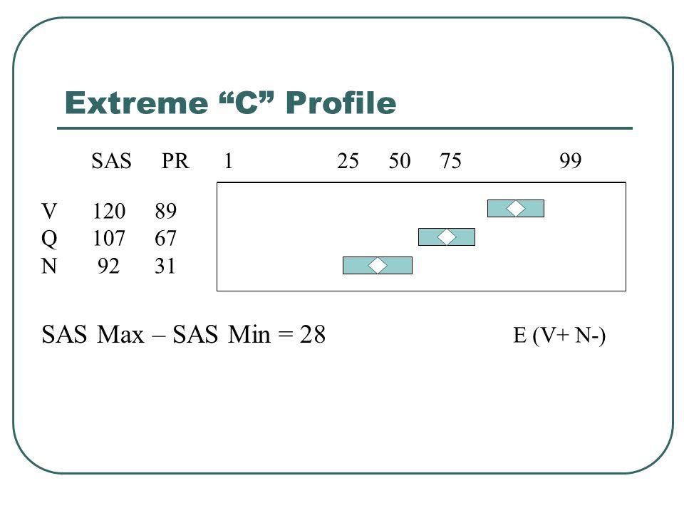 Extreme C Profile SAS Max – SAS Min = 28 1 25 50 75 99 V 120 89