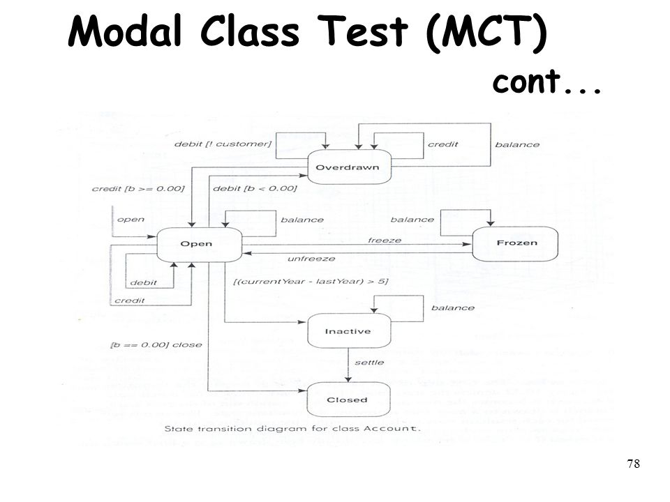 Modal Class Test (MCT) cont...