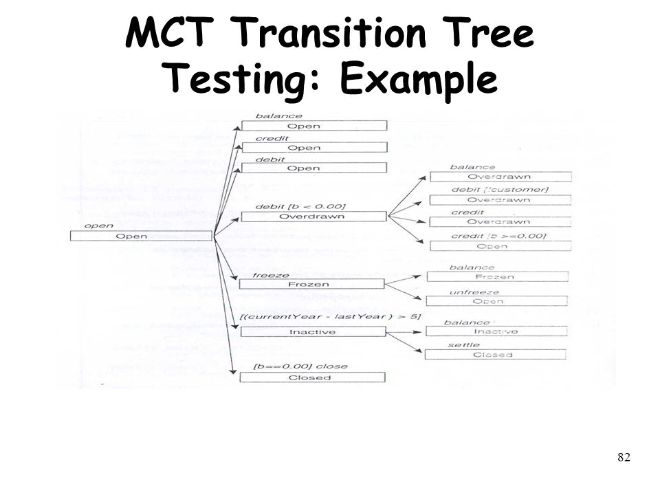 MCT Transition Tree Testing: Example