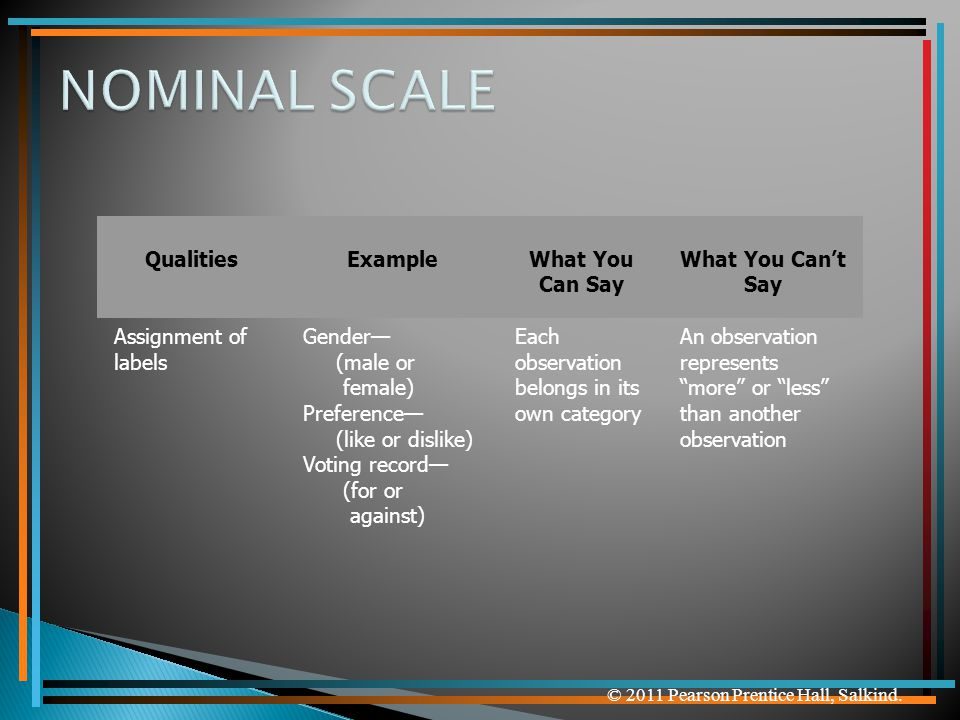 NOMINAL SCALE Qualities Example What You Can Say What You Can't Say