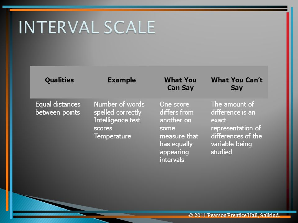 INTERVAL SCALE Qualities Example What You Can Say What You Can't Say