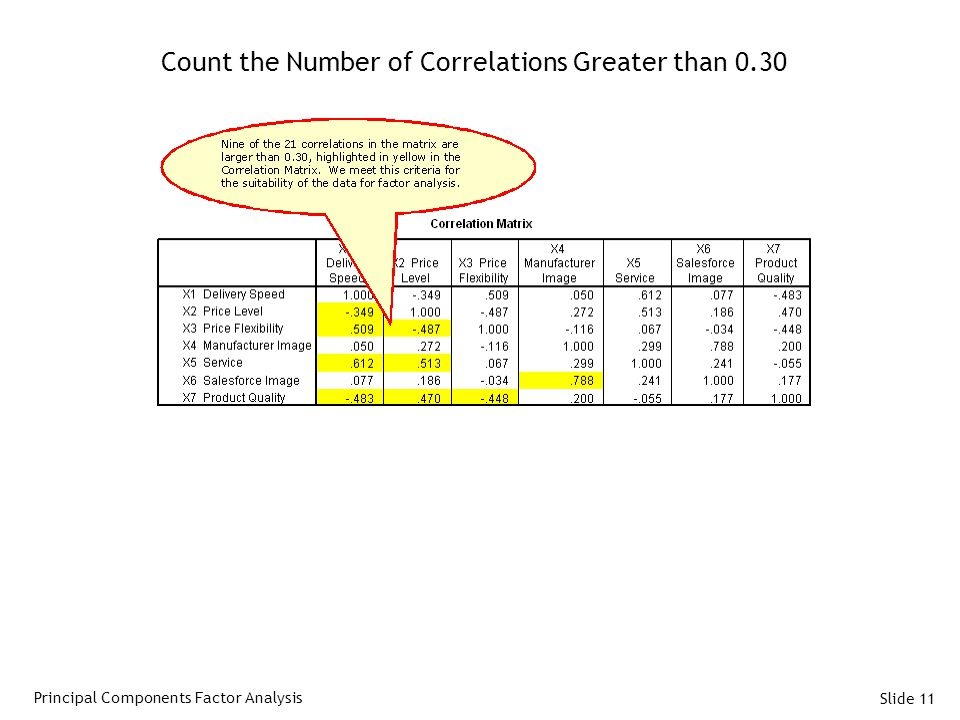 Count the Number of Correlations Greater than 0.30