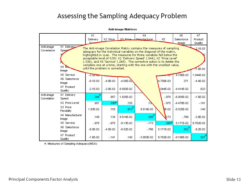 Assessing the Sampling Adequacy Problem