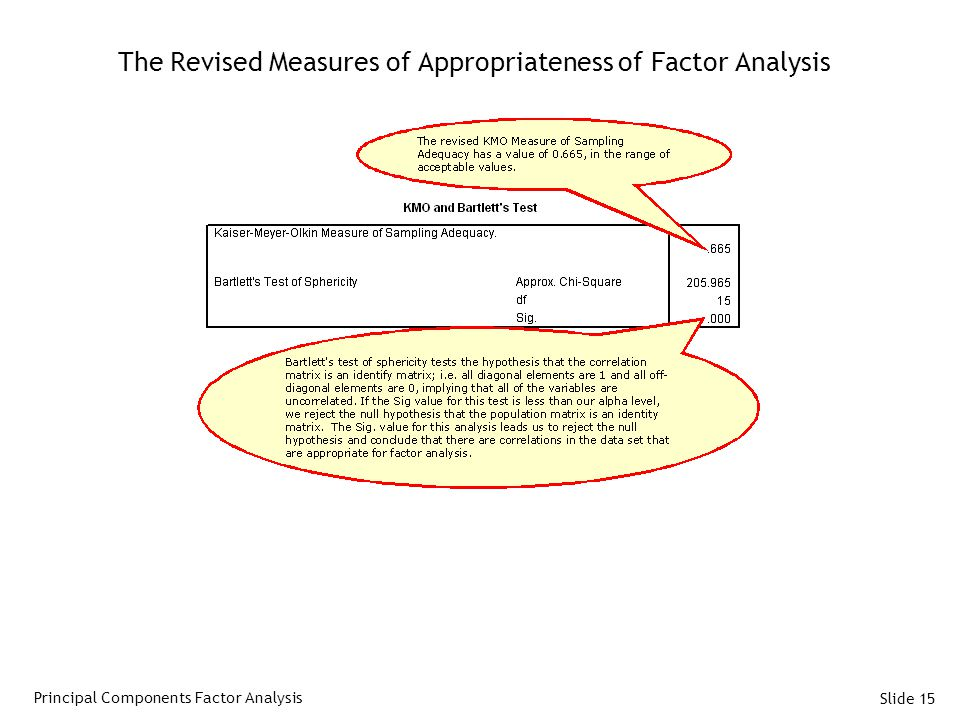 The Revised Measures of Appropriateness of Factor Analysis
