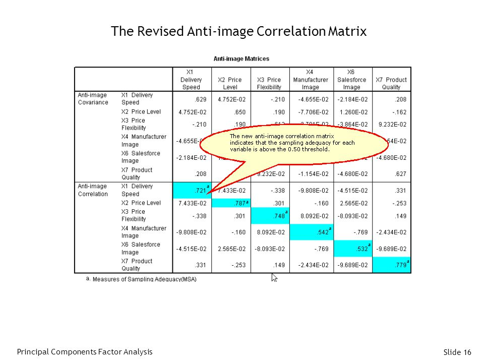 The Revised Anti-image Correlation Matrix
