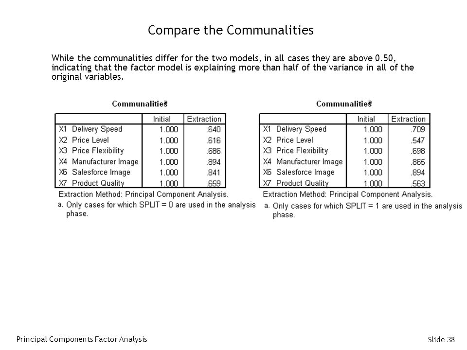 Compare the Communalities