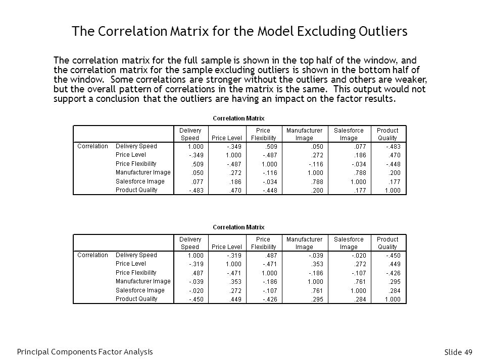 The Correlation Matrix for the Model Excluding Outliers