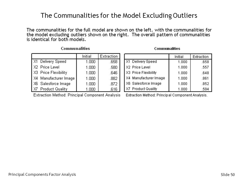 The Communalities for the Model Excluding Outliers