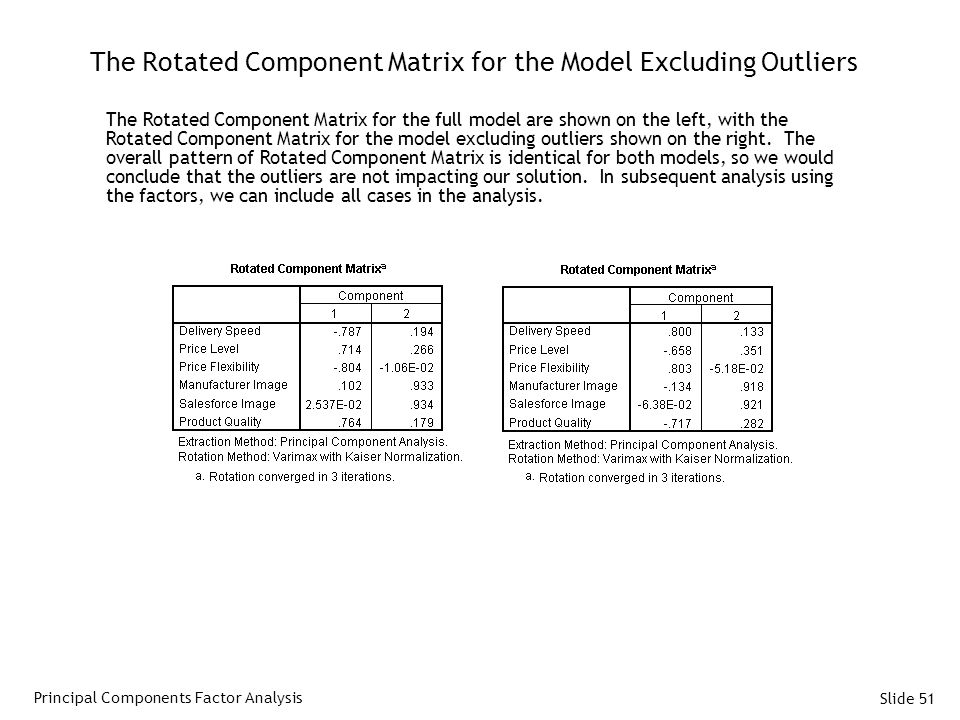 The Rotated Component Matrix for the Model Excluding Outliers