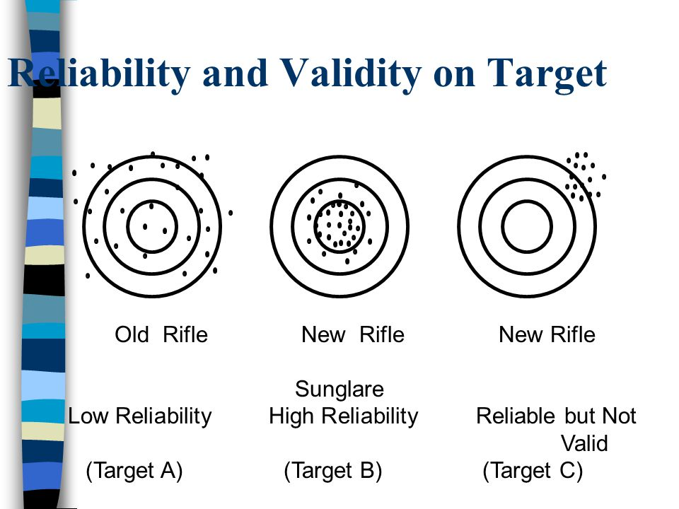 Reliability and Validity on Target
