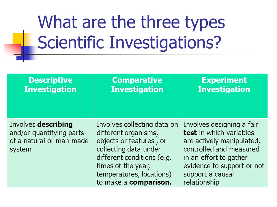 descriptive investigation Descriptive project ideas math descriptive projects globe after conducting research and scientific investigations about weather.