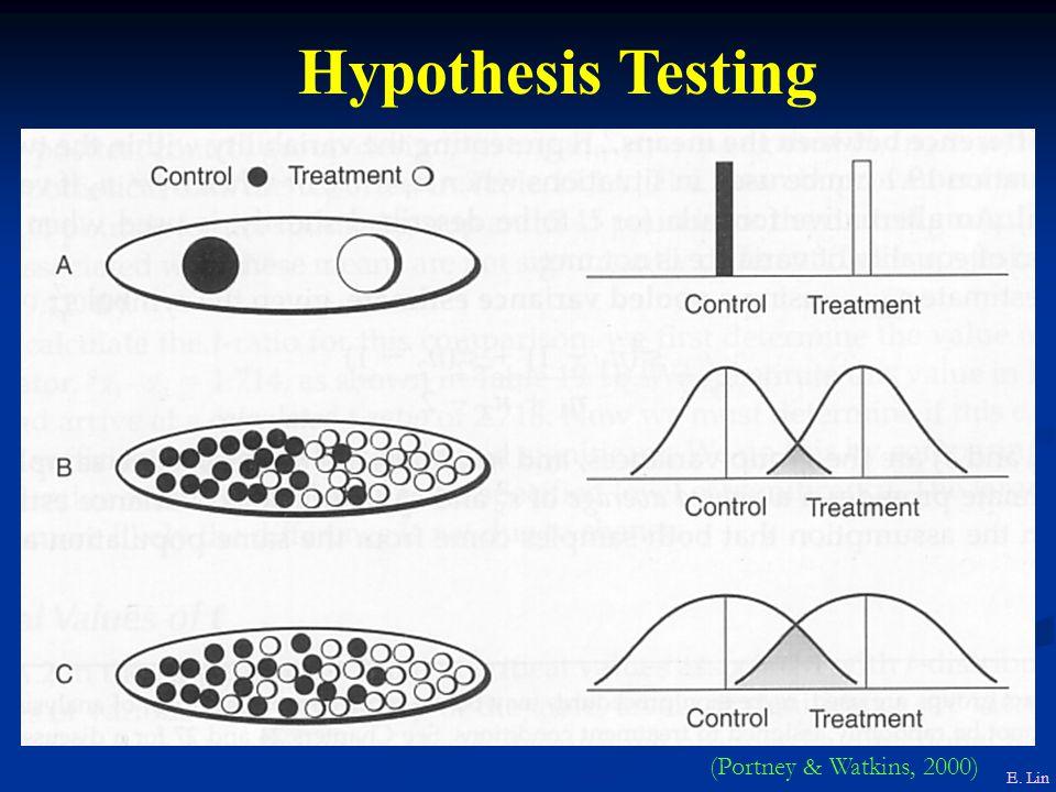 Hypothesis Testing (Portney & Watkins, 2000) E. Lin