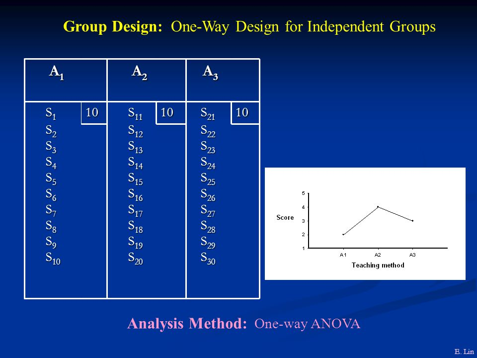Group Design: One-Way Design for Independent Groups