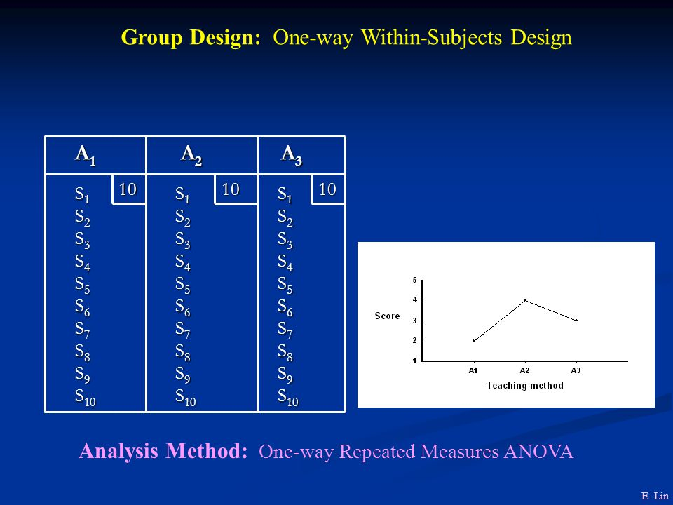 Group Design: One-way Within-Subjects Design