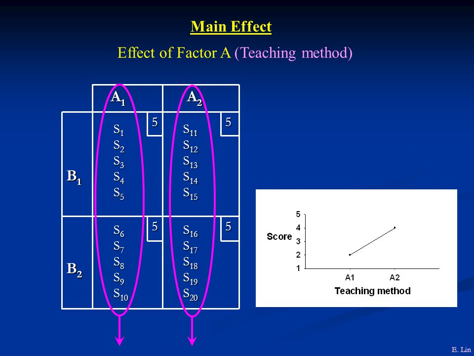 Effect of Factor A (Teaching method)