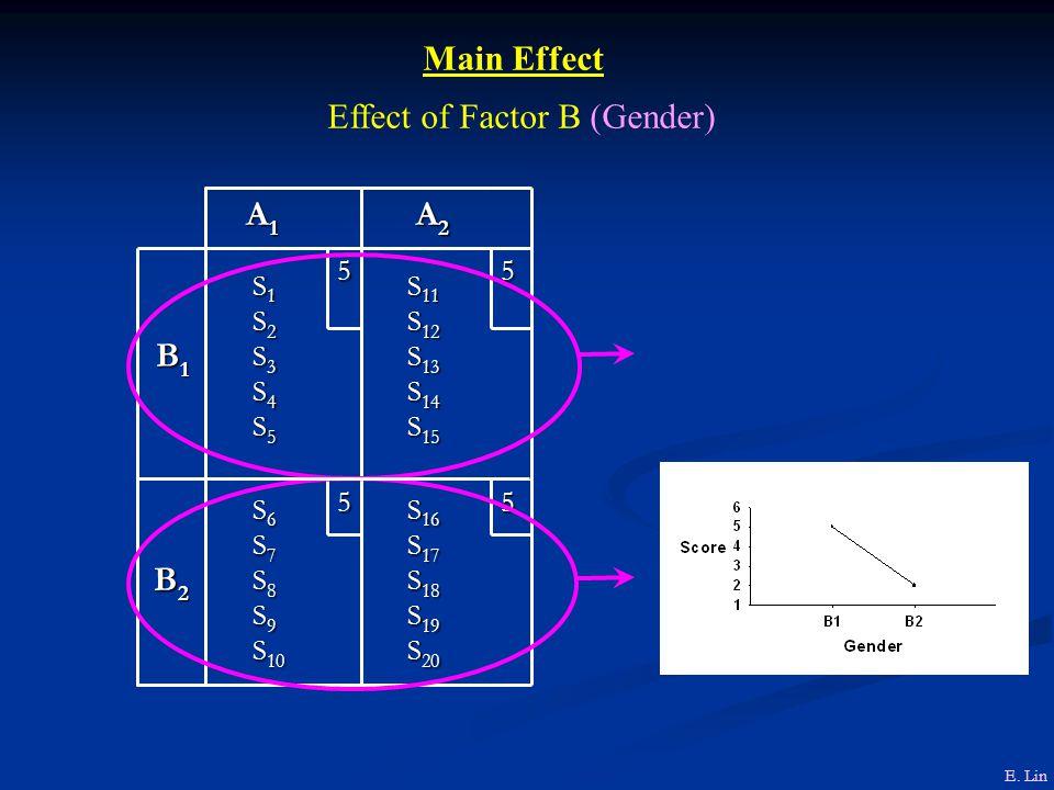 Effect of Factor B (Gender)