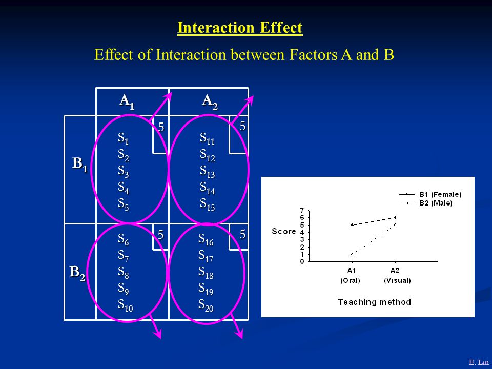 Effect of Interaction between Factors A and B