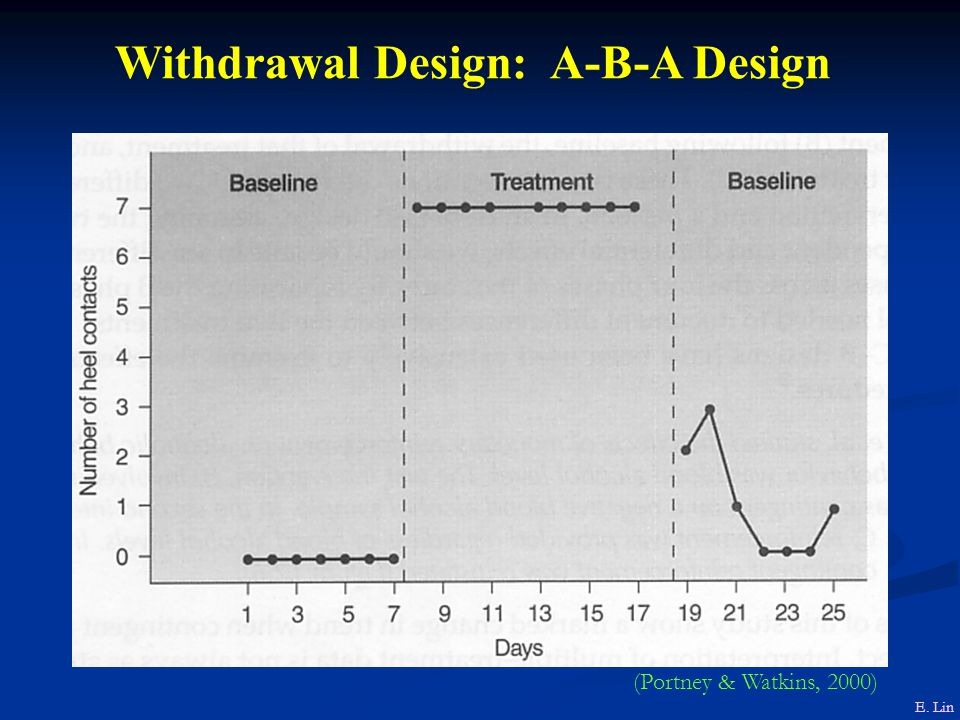 Withdrawal Design: A-B-A Design