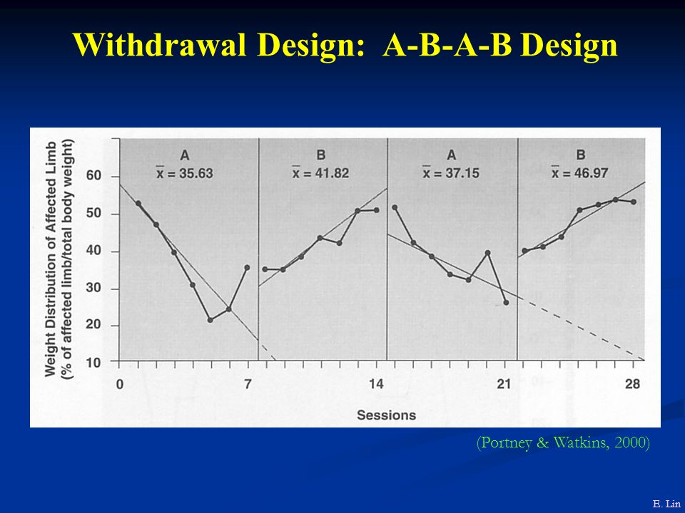 Withdrawal Design: A-B-A-B Design