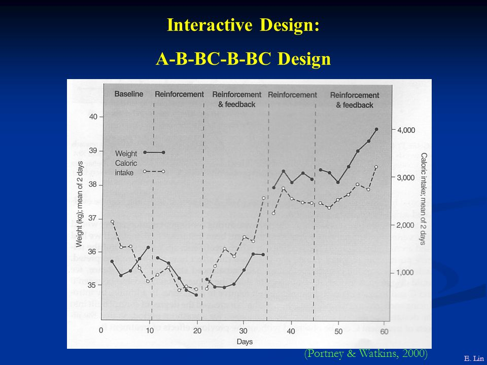 Interactive Design: A-B-BC-B-BC Design (Portney & Watkins, 2000)