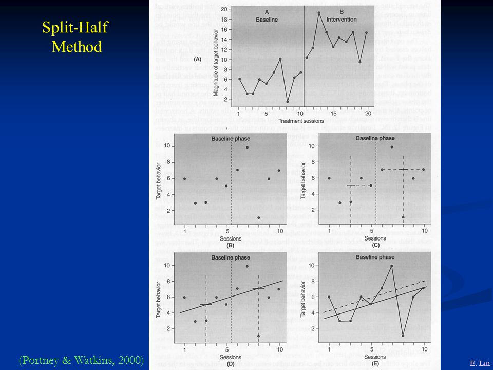 Split-Half Method (Portney & Watkins, 2000) E. Lin