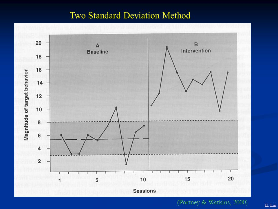 Two Standard Deviation Method