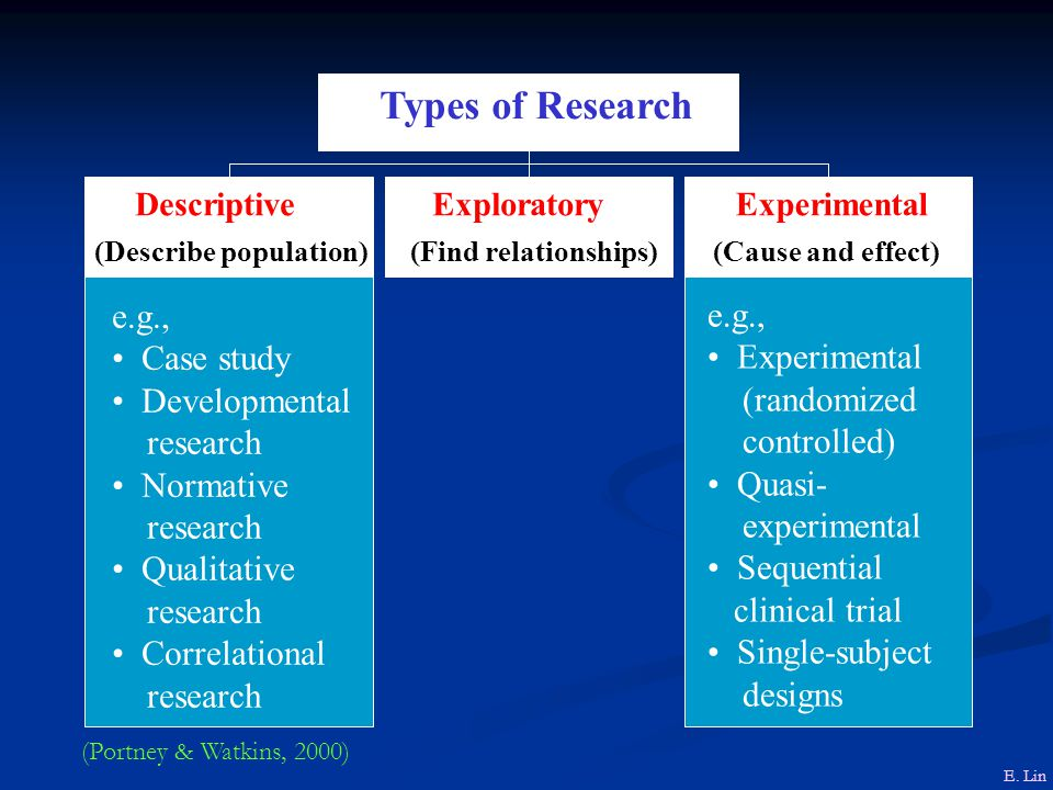 HISTORICAL RESEARCH PHENOMENOLOGICAL RESEARCH QUALITATIVE RESEARCH  QUANTITATIVE RESEARCH      ERA