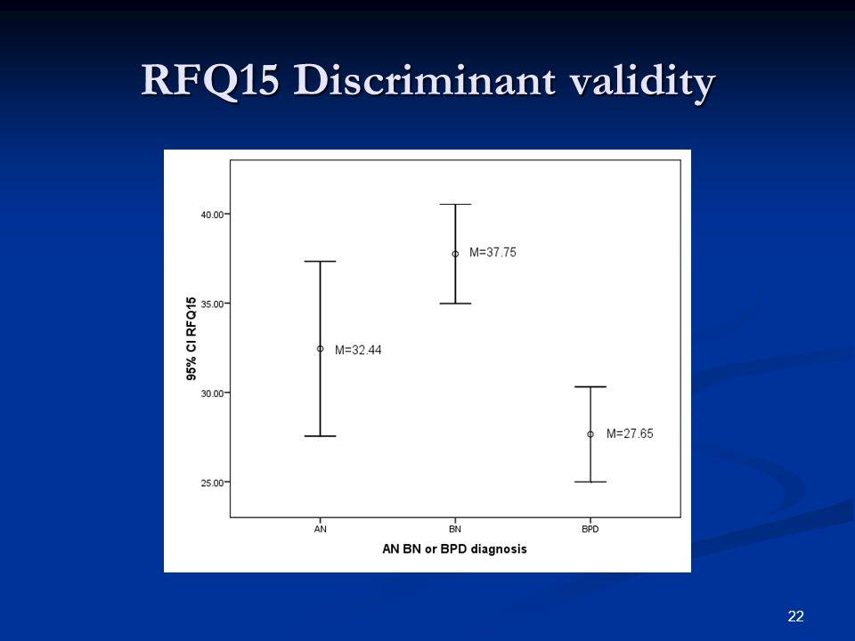RFQ15 Discriminant validity