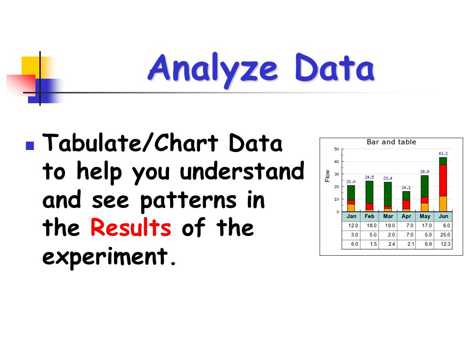 Analyze Data Tabulate/Chart Data to help you understand and see patterns in the Results of the experiment.