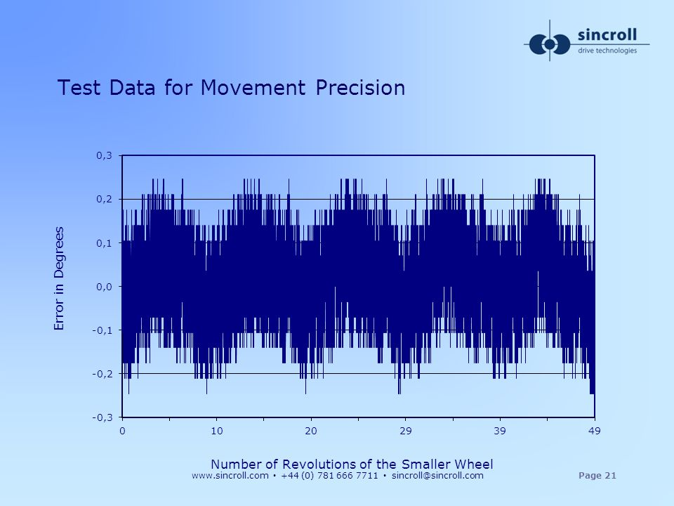 Test Data for Movement Precision
