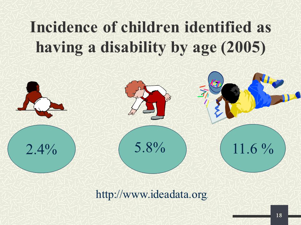 Incidence of children identified as having a disability by age (2005)