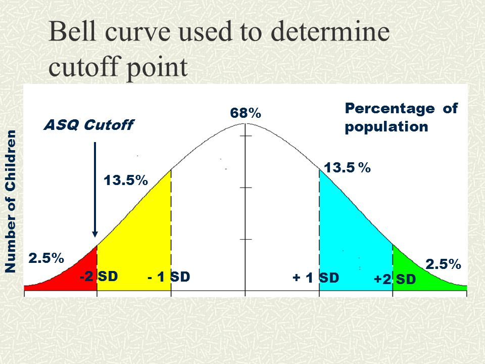 Bell curve used to determine cutoff point