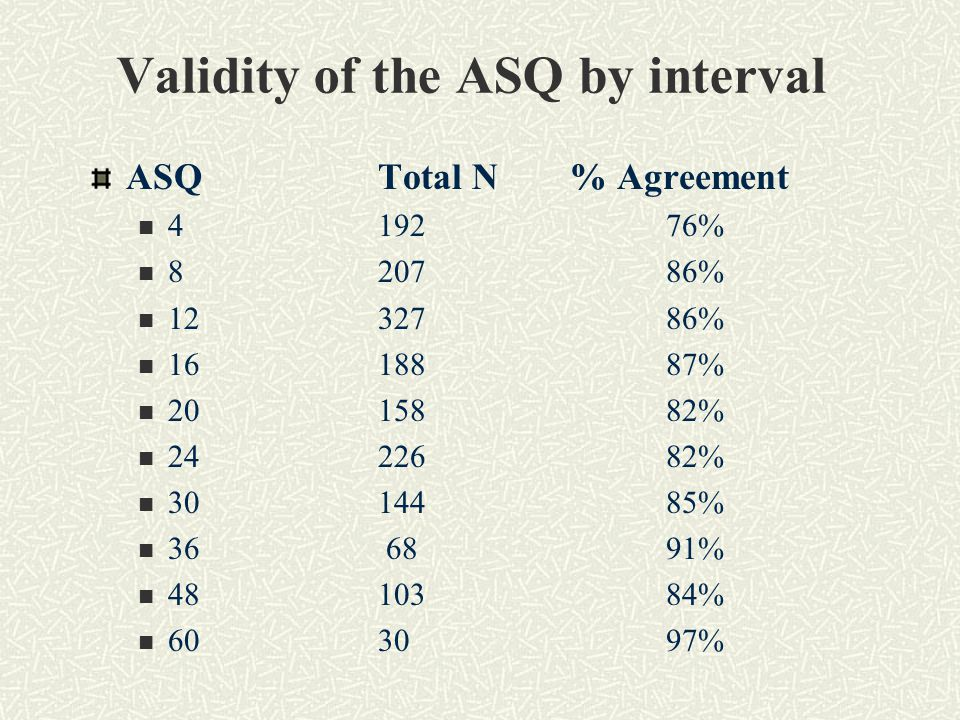Validity of the ASQ by interval