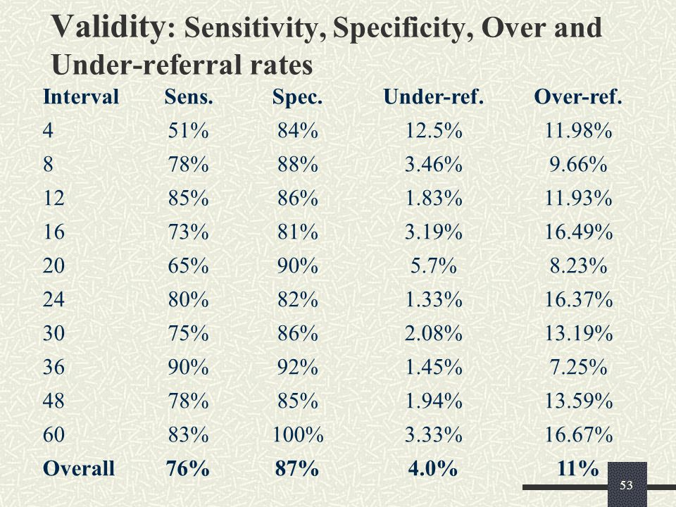 Validity: Sensitivity, Specificity, Over and Under-referral rates