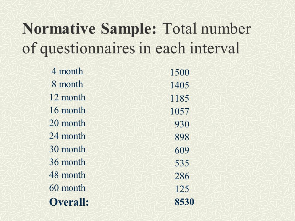 Normative Sample: Total number of questionnaires in each interval