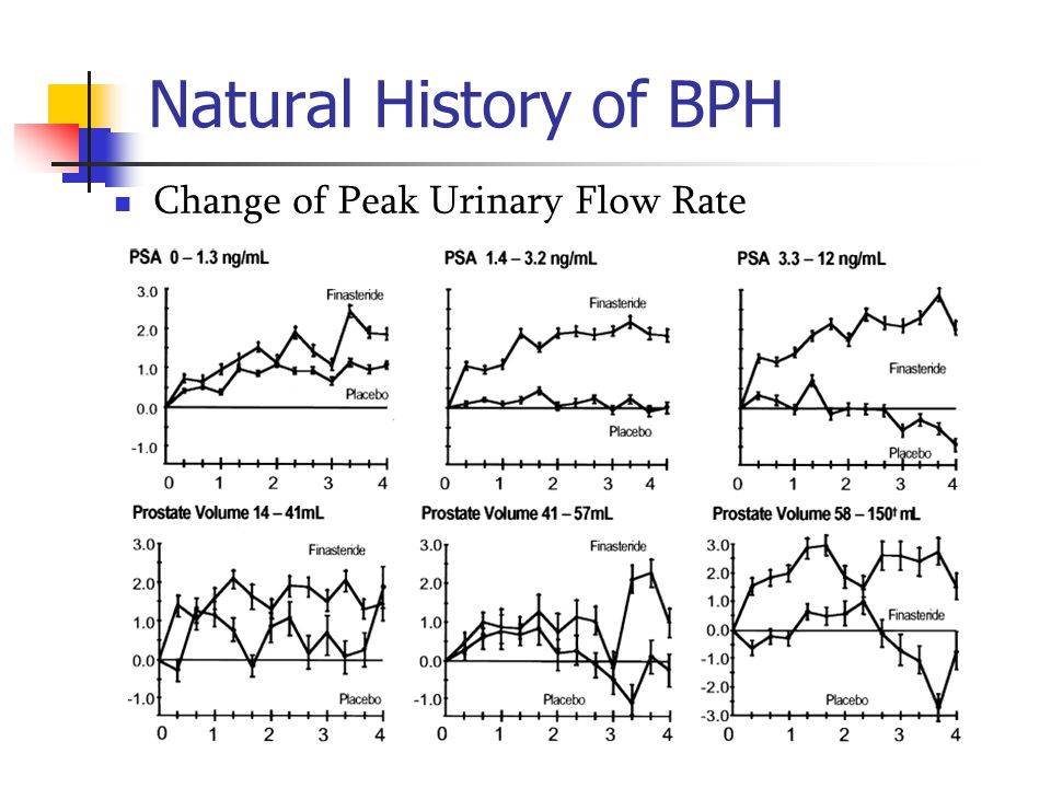Natural History of BPH Change of Peak Urinary Flow Rate
