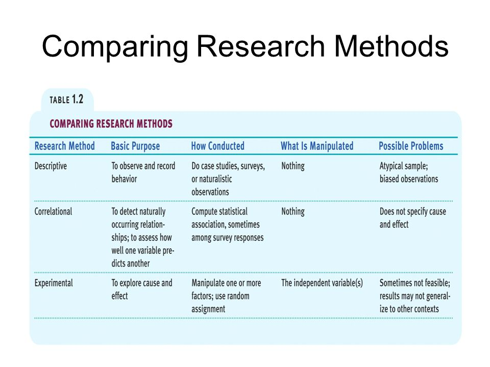 Comparing Research Methods