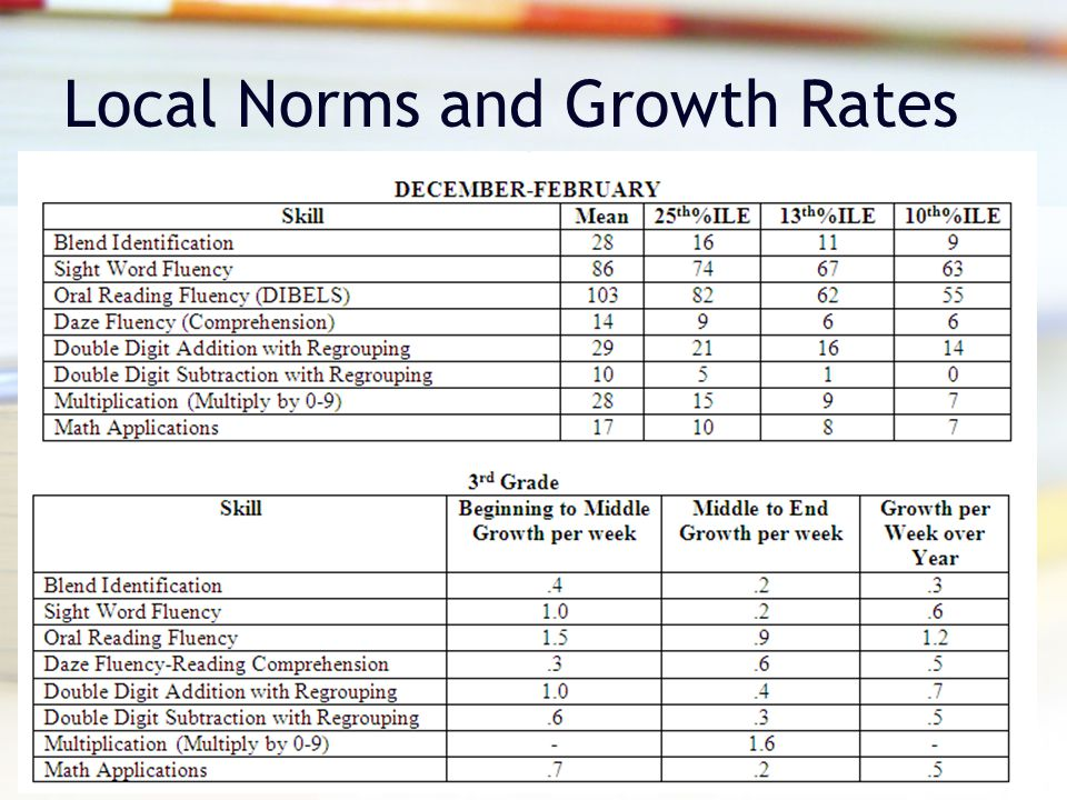 Local Norms and Growth Rates