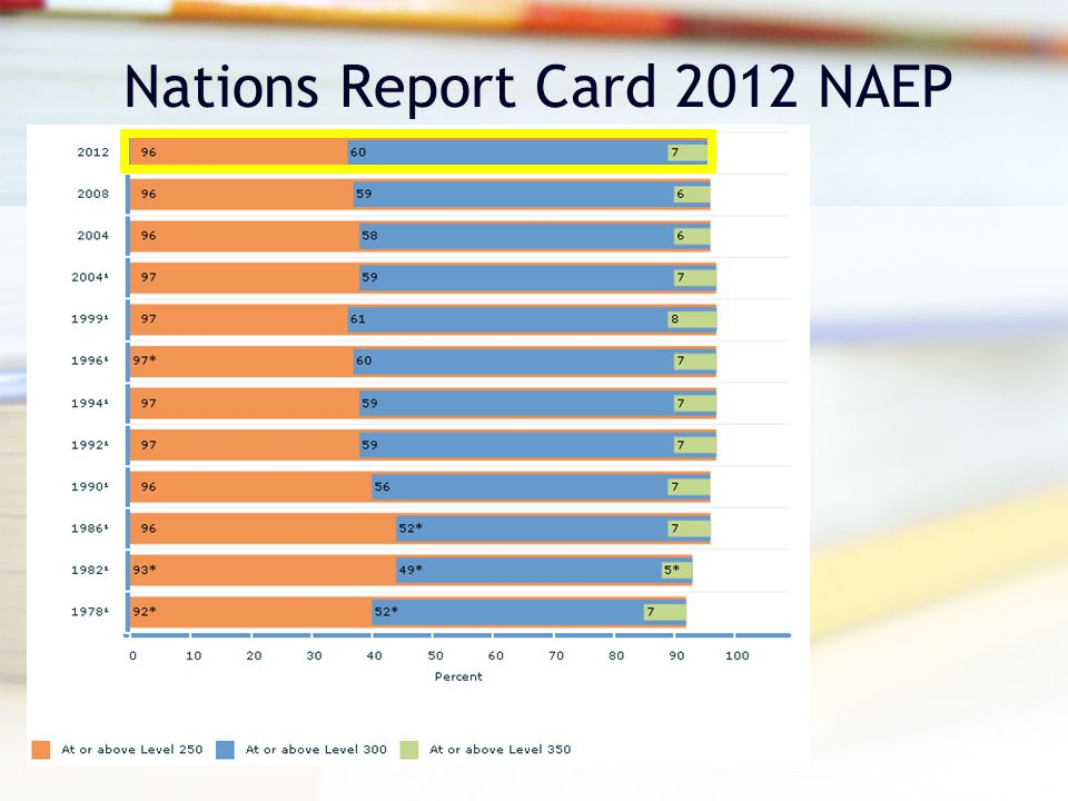 Nations Report Card 2012 NAEP
